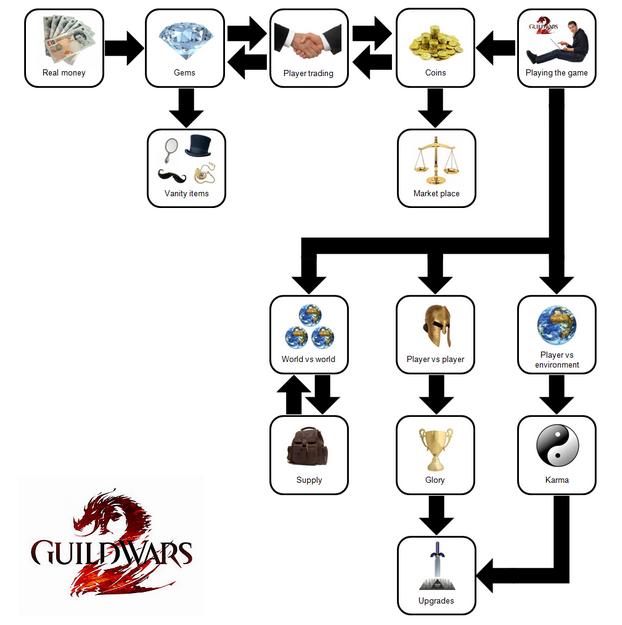 3.guild wars 2